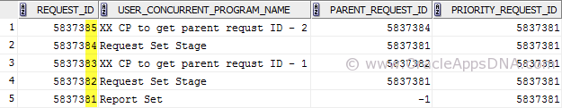 Request ID of the programs submitted in the Request Set