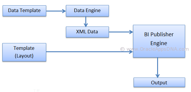 Oracle Data Template Flow