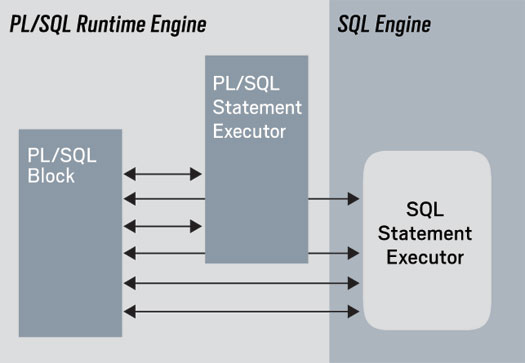 Switching between PLSQL and SQL engines